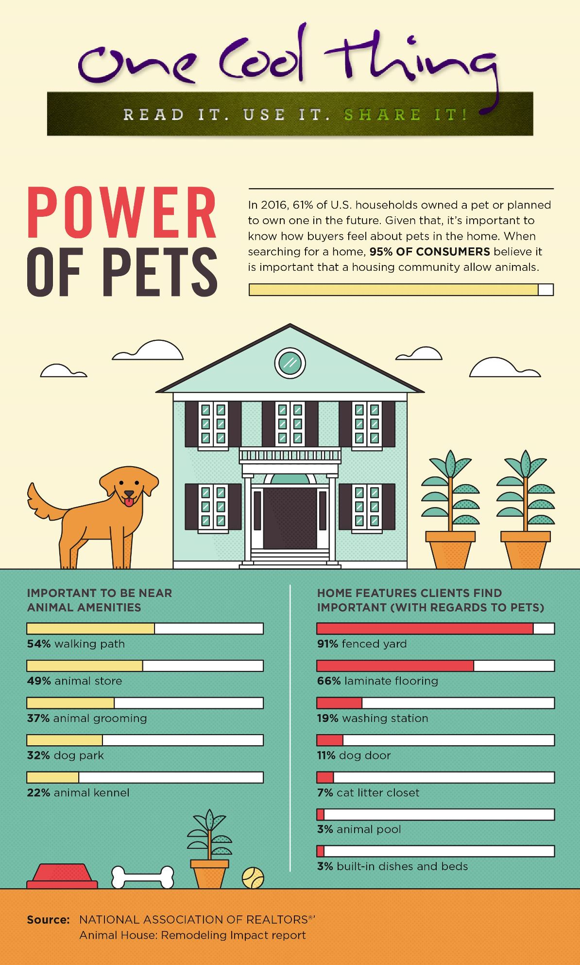 Power-of-Pets
