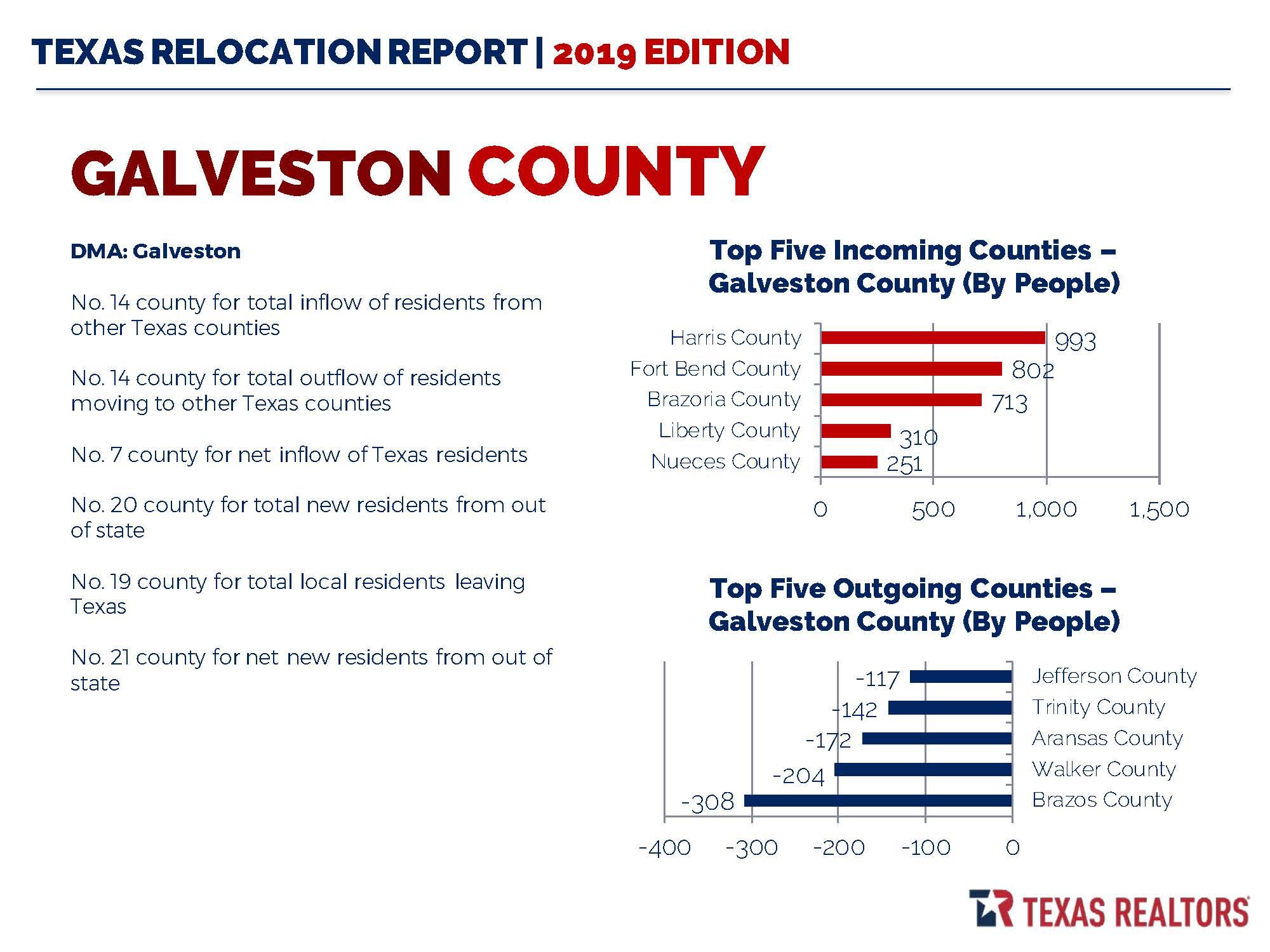 2019 Galveston County Relocation Report