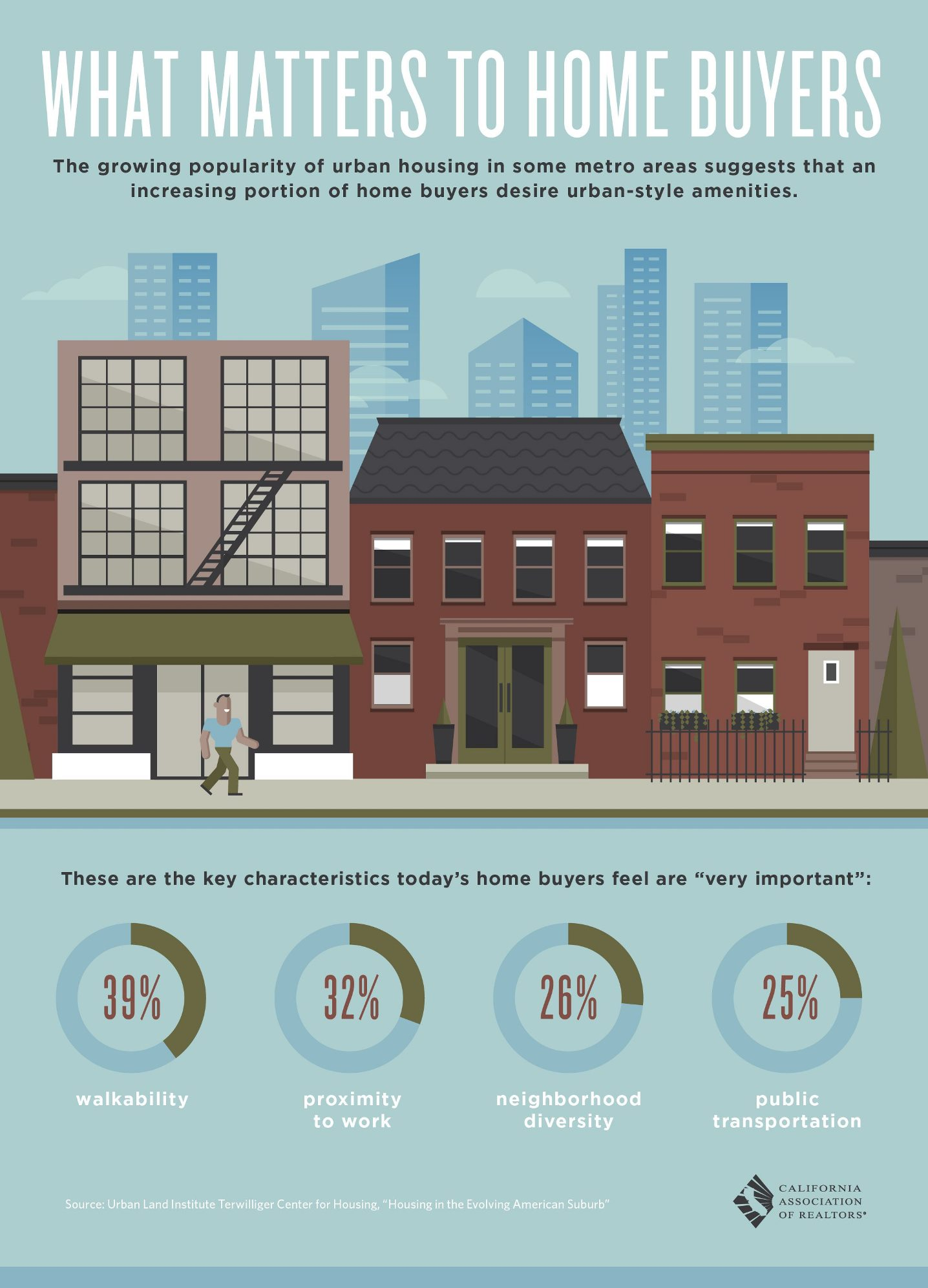 What Matters Most To Home Buyers infographic