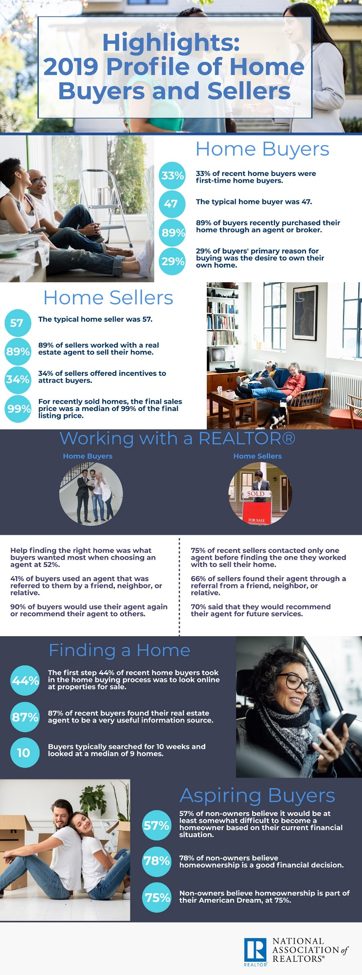 Infographic home buyers and sellers statistics