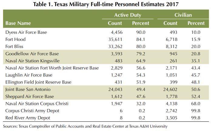 Military Population Estimates