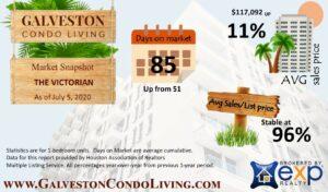 July condo spotlight The Victorian Condominiums market snapshot
